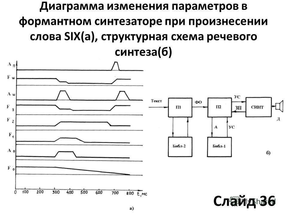 Диаграмма изменения параметров в формантном синтезаторе при произнесении слова SIX(а), структурная схема речевого синтеза(б) Слайд 36