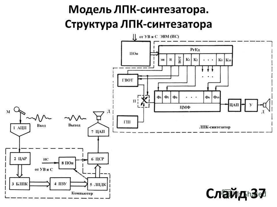 Модель ЛПК-синтезатора. Структура ЛПК-синтезатора Слайд 37