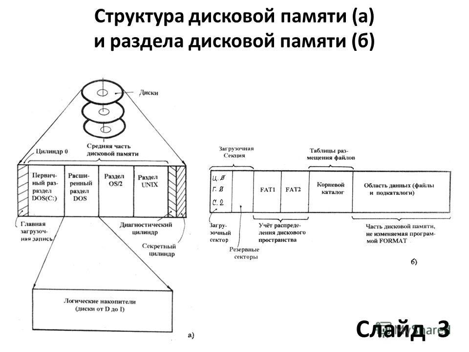 Структура дисковой памяти (а) и раздела дисковой памяти (б) Слайд 3