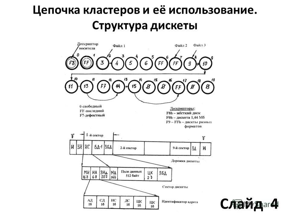Цепочка кластеров и её использование. Структура дискеты Слайд 4