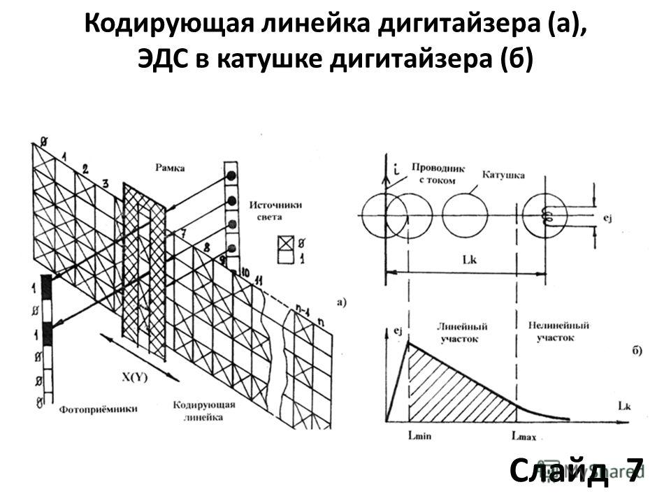 Кодирующая линейка дигитайзера (а), ЭДС в катушке дигитайзера (б) Слайд 7