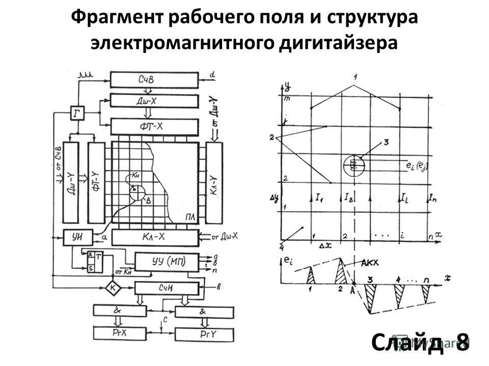 Фрагмент рабочего поля и структура электромагнитного дигитайзера Слайд 8