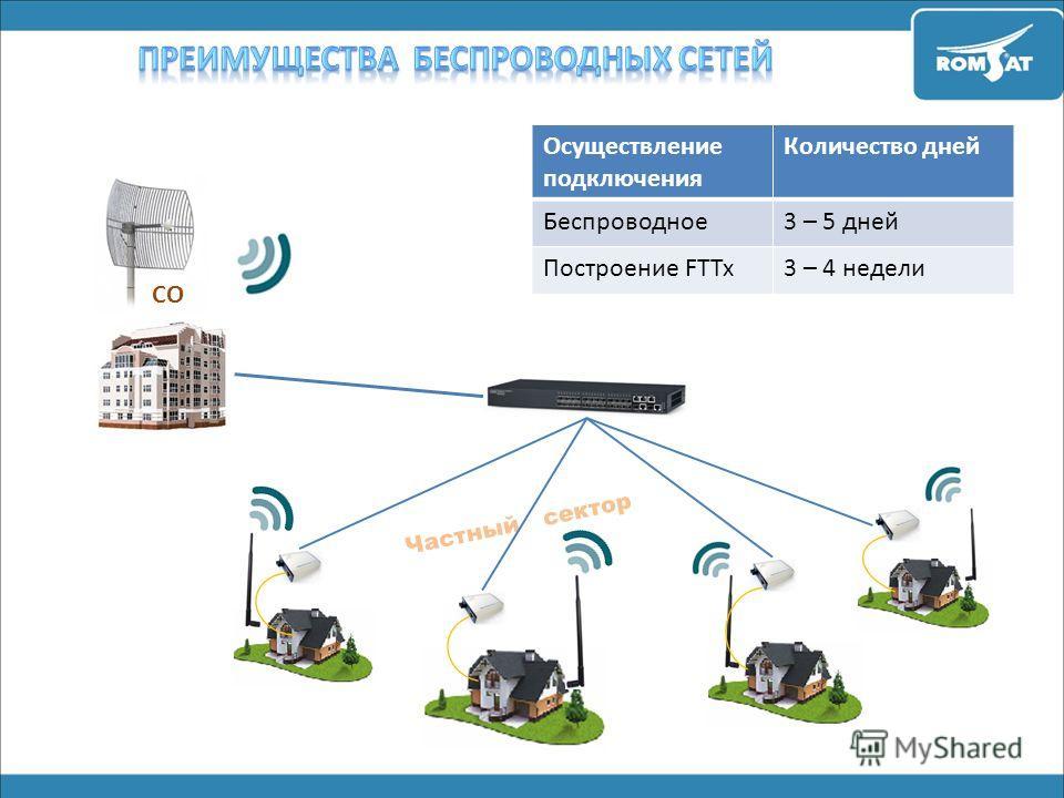 CO Осуществление подключения Количество дней Беспроводное 3 – 5 дней Построение FTTx3 – 4 недели