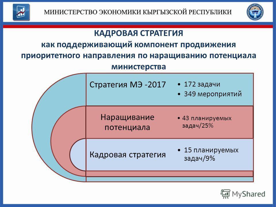 КАДРОВАЯ СТРАТЕГИЯ как поддерживающий компонент продвижения приоритетного направления по наращиванию потенциала министерства Стратегия МЭ -2017 Наращивание потенциала Кадровая стратегия 172 задачи 349 мероприятий 43 планируемых задач/25% 15 планируем