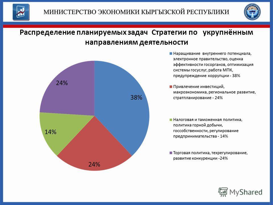 Распределение планируемых задач Стратегии по укрупнённым направлениям деятельности