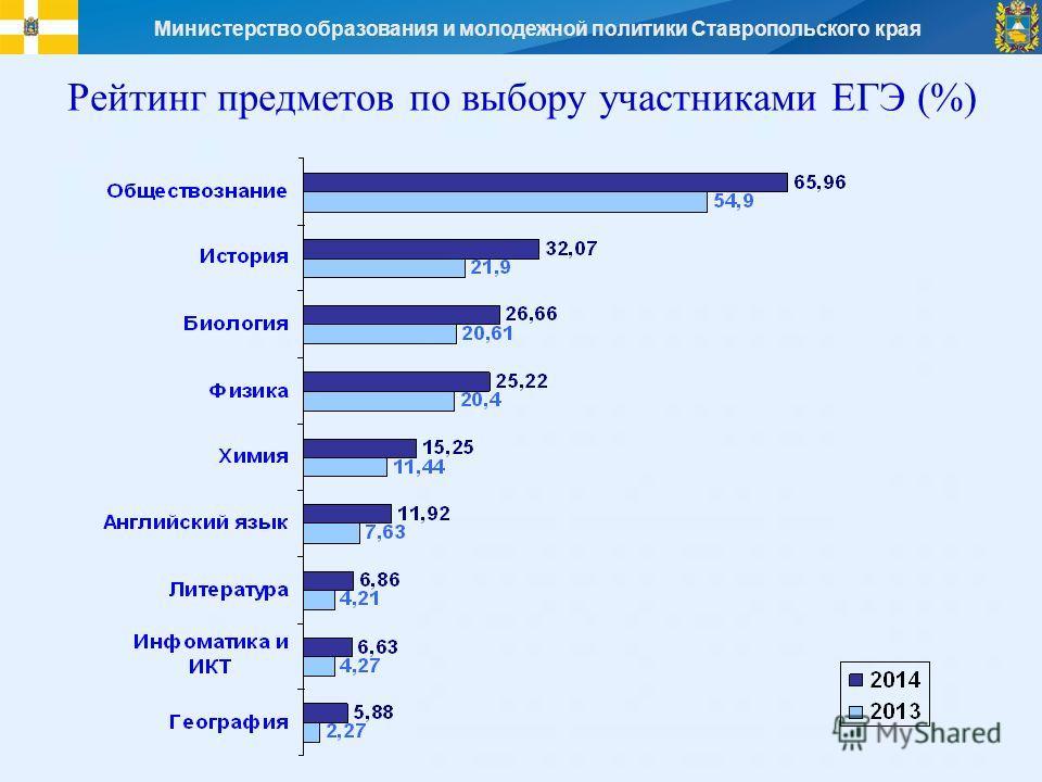 Министерство образования и молодежной политики Ставропольского края Рейтинг предметов по выбору участниками ЕГЭ (%)