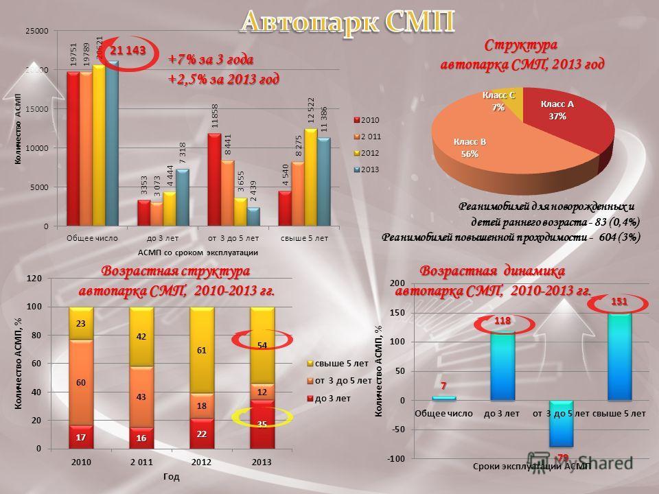 +7% за 3 года +2,5% за 2013 год Структура автопарка СМП, 2013 год Возрастная структура автопарка СМП, 2010-2013 гг. Возрастная динамика автопарка СМП, 2010-2013 гг. Реанимобилей для новорожденных и детей раннего возраста - 83 (0,4%) Реанимобилей повы