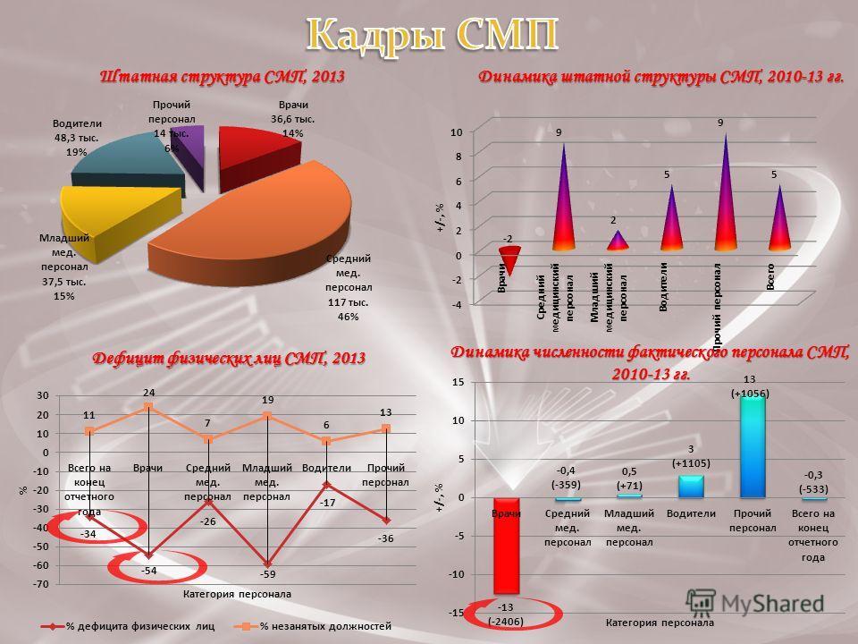 Штатная структура СМП, 2013 Динамика штатной структуры СМП, 2010-13 гг. Дефицит физических лиц СМП, 2013 Динамика численности фактического персонала СМП, 2010-13 гг.