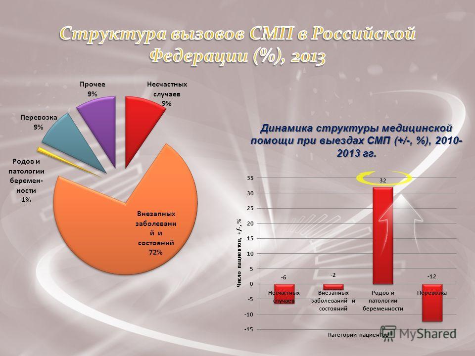 Динамика структуры медицинской помощи при выездах СМП (+/-, %), 2010- 2013 гг.