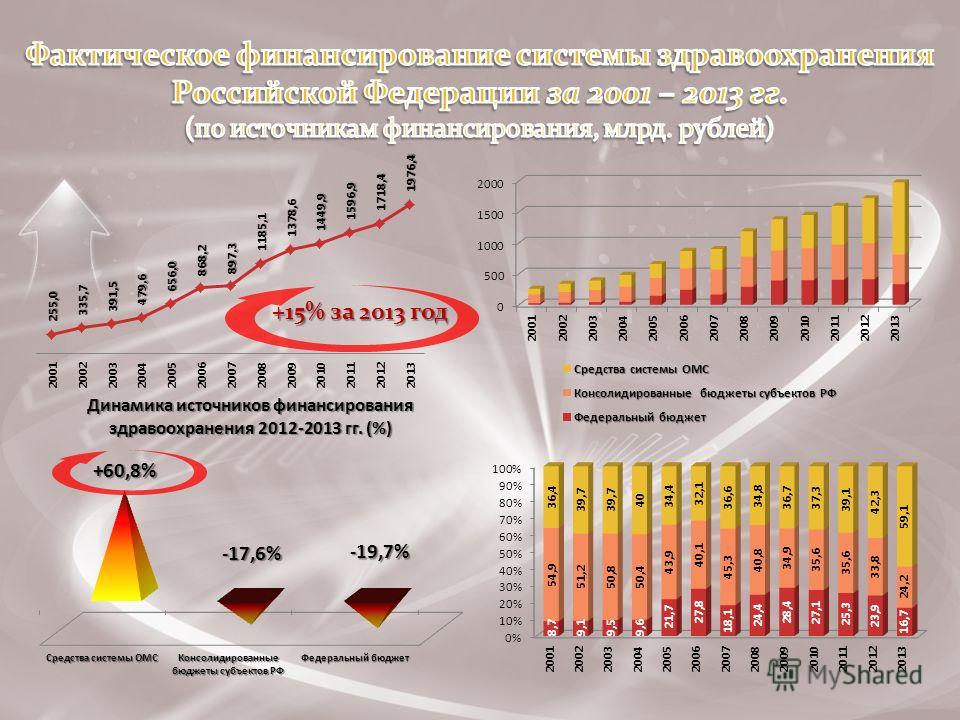 +15% за 2013 год