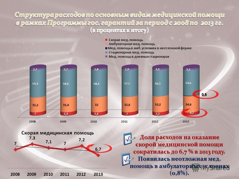 Доля расходов на оказание скорой медицинской помощи сократилась до 6,7 % в 2013 году. Появилась неотложная мед. помощь в амбулаторных условиях (0,8%).