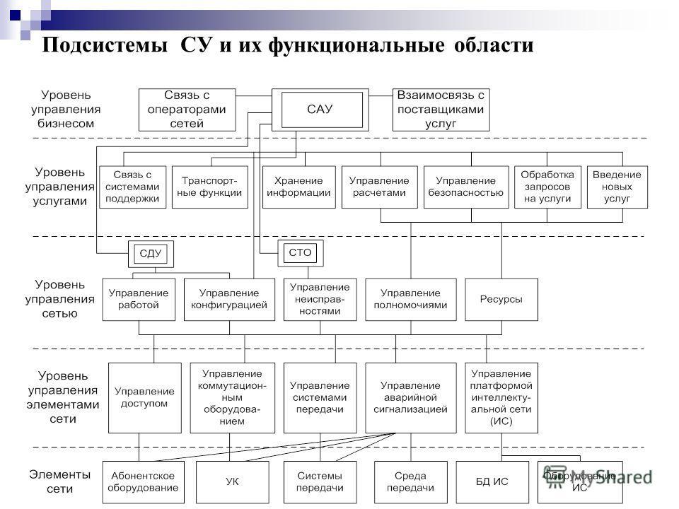Подсистемы СУ и их функциональные области