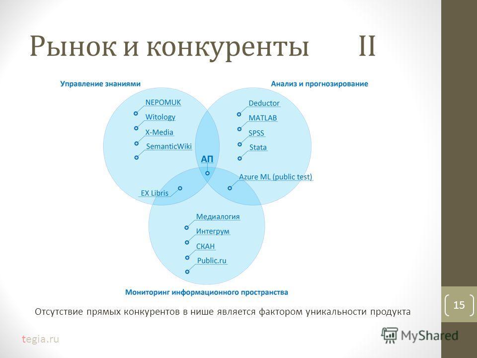 Рынок и конкуренты II Отсутствие прямых конкурентов в нише является фактором уникальности продукта 15 tegia.ru