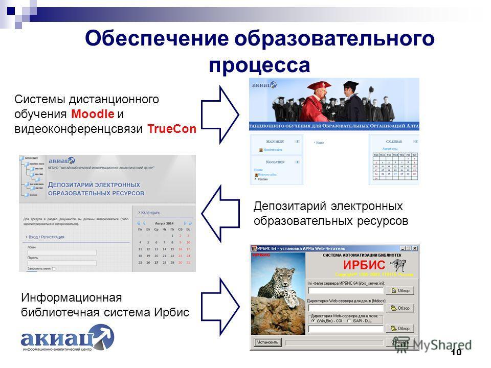 Обеспечение образовательного процесса 10 Системы дистанционного обучения Moodle и видеоконференцсвязи TrueCon Депозитарий электронных образовательных ресурсов Информационная библиотечная система Ирбис
