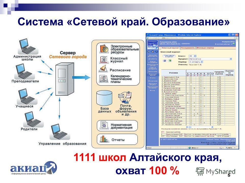 Система «Сетевой край. Образование» 5 1111 школ Алтайского края, охват 100 %