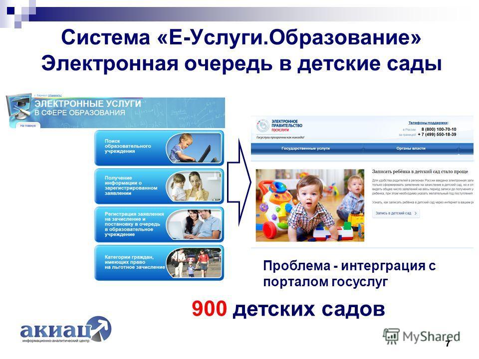 Система «Е-Услуги.Образование» Электронная очередь в детские сады 7 900 детских садов Проблема - интерграция с порталом госуслуг