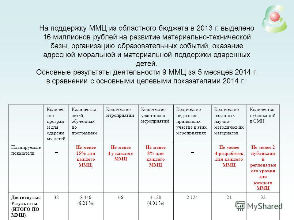 На поддержку ММЦ из областного бюджета в 2013 г. выделено 16 миллионов рублей на развитие материально-технической базы, организацию образовательных событий, оказание адресной моральной и материальной поддержки одаренных детей. Основные результаты дея