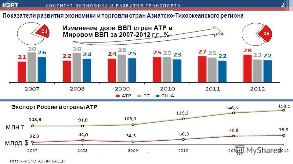 2 Показатели развития экономики и торговли стран Азиатско-Тихоокеанского региона Изменение доли ВВП стран АТР в Мировом ВВП за 2007-2012 г.г., % Экспорт России в страны АТР Источник: UNCTAD / INTRACEN млн т млрд $ +7 п.п.