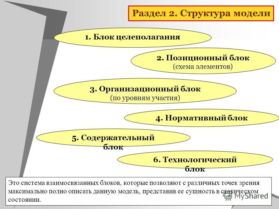 2. Позиционный блок (схема элементов) 5. Содержательный блок 3. Организационный блок (по уровням участия) 1. Блок целеполагания 4. Нормативный блок 6. Технологический блок Это система взаимосвязанных блоков, которые позволяют с различных точек зрения