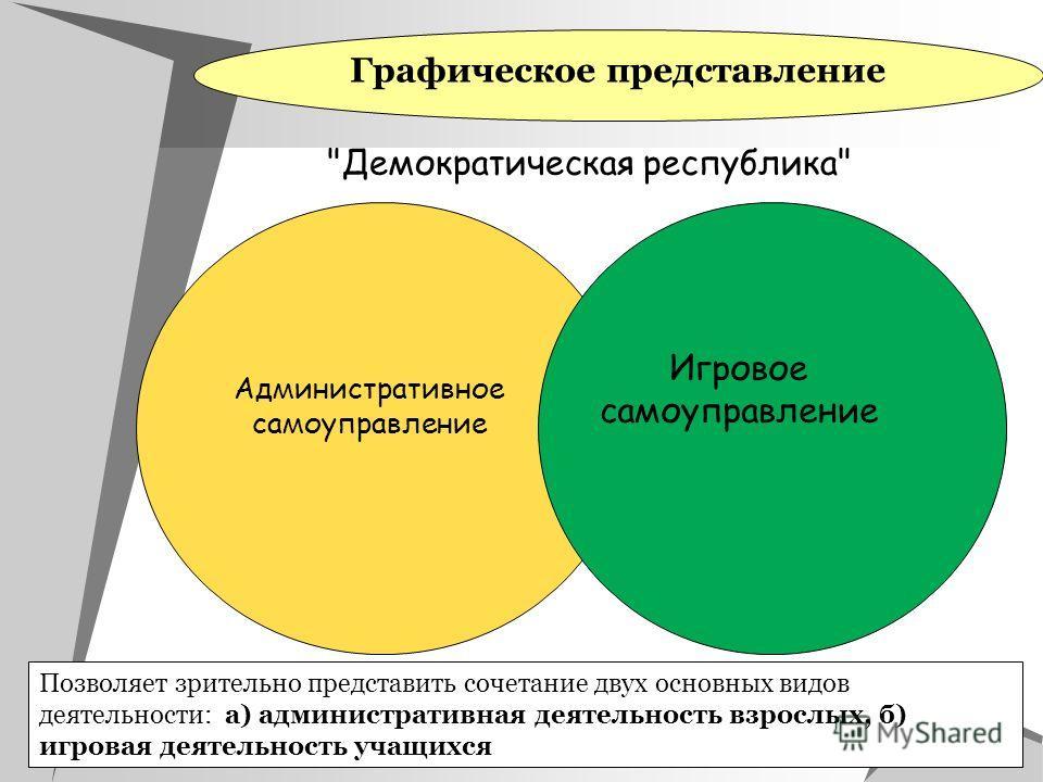 Графическое представление Позволяет зрительно представить сочетание двух основных видов деятельности: а) административная деятельность взрослых, б) игровая деятельность учащихся Административное самоуправление Игровое самоуправление