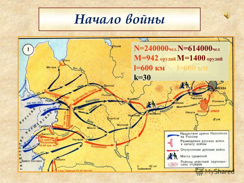 Начало войны N=240000 чел. N=614000 чел M=942 орудий M=1400 орудий l=600 км l=600 км k=30