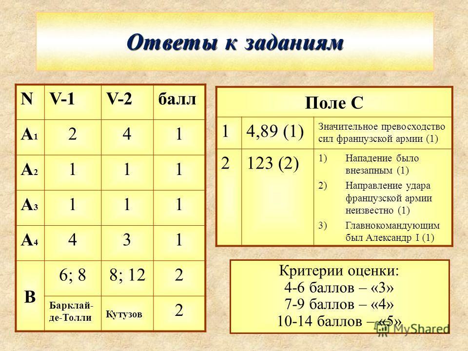 Ответы к заданиям Поле С 14,89 (1) Значительное превосходство сил французской армии (1) 2123 (2) 1)Нападение было внезапным (1) 2)Направление удара французской армии неизвестно (1) 3)Главнокомандующим был Александр I (1) Критерии оценки: 4-6 баллов –
