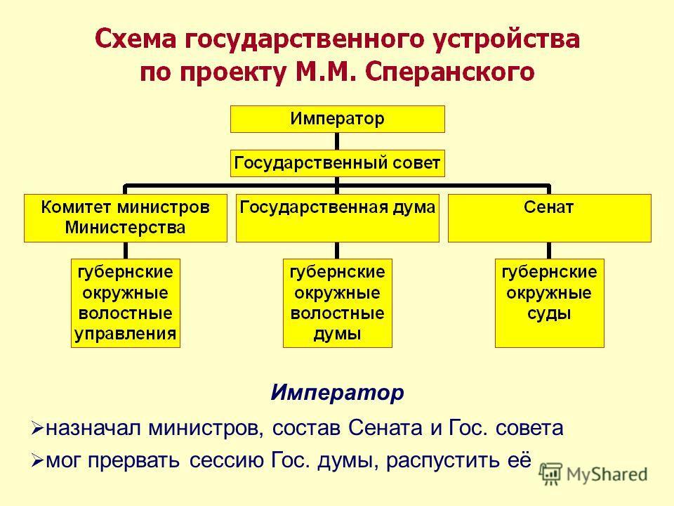 Император назначал министров, состав Сената и Гос. совета мог прервать сессию Гос. думы, распустить её