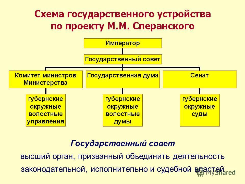 Государственный совет высший орган, призванный объединить деятельность законодательной, исполнительно и судебной властей