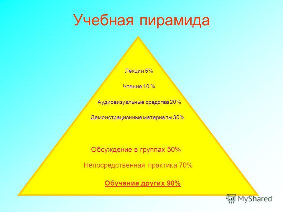 Учебная пирамида Лекции 5% Чтение 10 % Аудиовизуальные средства 20% Демонстрационные материалы 30% Обсуждение в группах 50% Непосредственная практика 70% Обучение других 90%