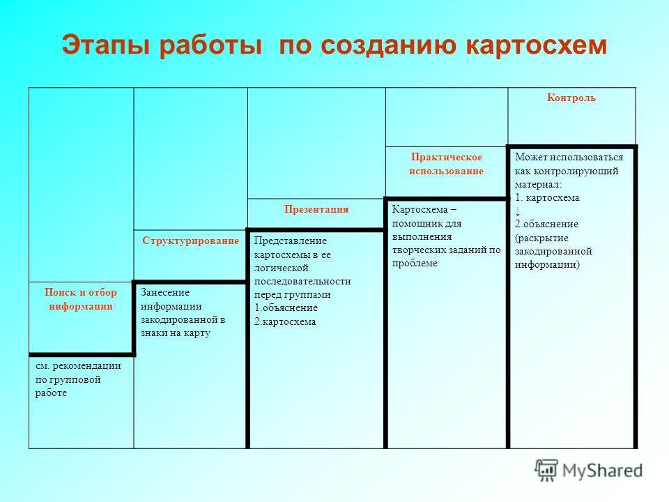 Этапы работы по созданию картосхем Контроль Практическое использование Может использоваться как контролирующий материал: 1. картосхема 2. объяснение (раскрытие закодированной информации) Презентация Картосхема – помощник для выполнения творческих зад