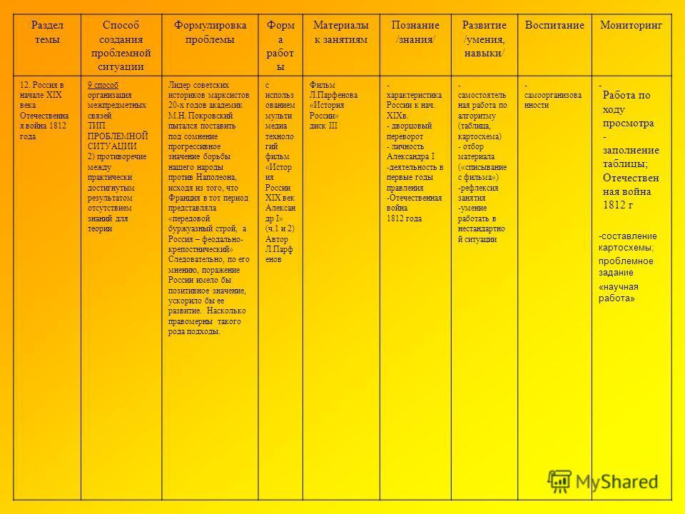 Работа по ходу просмотра - заполнение таблицы; Отечествен ная война 1812 г Раздел темы Способ создания проблемной ситуации Формулировка проблемы Форм а работ ы Материалы к занятиям Познание /знания/ Развитие /умения, навыки/ Воспитание Мониторинг 12.