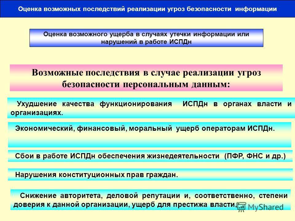 14 Результаты деструктивных действий в информационных системах персональных данных нарушение конфиденциальности информации путем перехвата техническими средствами разведки, хищения или копирования Основные деструктивные действия: блокирование информа