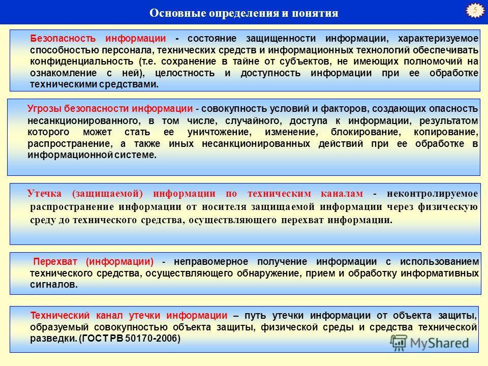 4 Термины и определения в области безопасности персональных данных («Базовая модель угроз безопасности персональным данным при их обработке в информационных системах персональных данных») Информационная система ПД Информационные технологии Технически