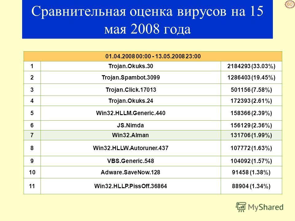 59 Десятка почтовых вирусов за 10 месяцев 2007 года. 1Trojan.Bankfraud.272 13.24% 2Win32.HLLM.Beagle 10.60% 3Win32.HLLM.Netsky.35328 9.41% 4Win32.HLLP.Sector 8.06% 5Win32.HLLM.Limar 7.63% 6Win32.HLLM.Perf 7.27% 7Win32.HLLM.MyDoom.based 4.99% 8Win32.H