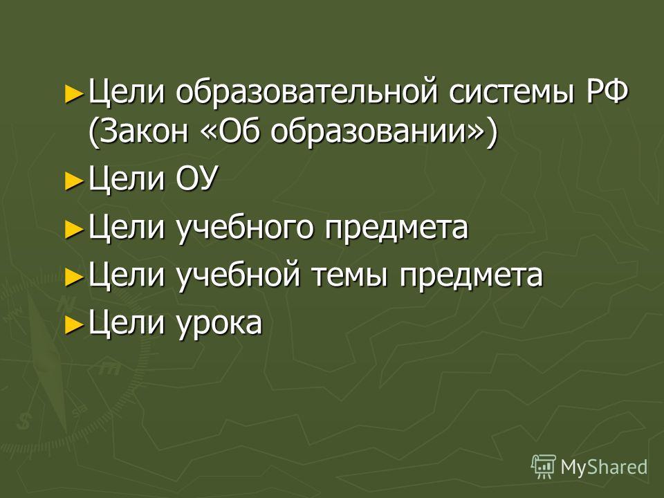 Цели образовательной системы РФ (Закон «Об образовании») Цели ОУ Цели учебного предмета Цели учебной темы предмета Цели урока