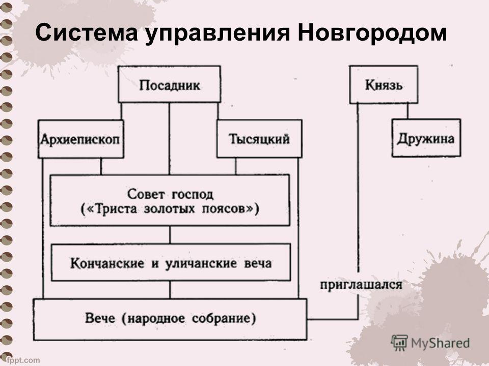 Система управления Новгородом