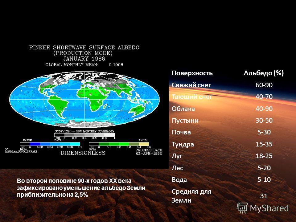 Поверхность Альбедо (%) Свежий снег 60-90 Тающий снег 40-70 Облака 40-90 Пустыни 30-50 Почва 5-30 Тундра 15-35 Луг 18-25 Лес 5-20 Вода 5-10 Средняя для Земли 31 Во второй половине 90-х годов ХХ века зафиксировано уменьшение альбедо Земли приблизитель