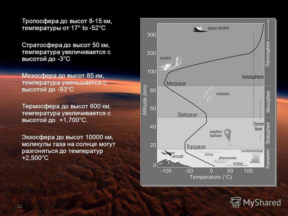 22 Тропосфера до высот 8-15 км, температуры от 17° to -52°C Стратосфера до высот 50 км, температура увеличивается с высотой до -3°C Мезосфера до высот 85 км, температура уменьшается с высотой до -93°C Термосфера до высот 600 км, температура увеличива