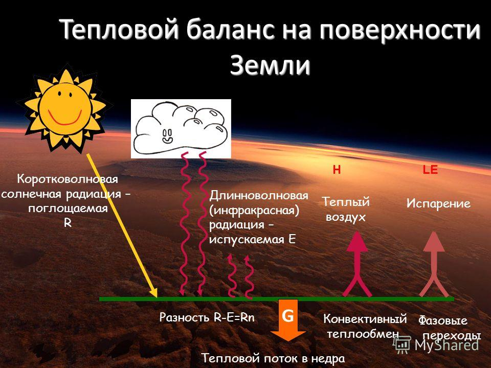 Тепловой баланс на поверхности Земли Разность R-E=Rn Конвективный теплообмен Коротковолновая солнечная радиация – поглощаемая R Длинноволновая (инфракрасная) радиация – испускаемая E Теплый воздух Испарение HLE G Тепловой поток в недра Фазовые перехо