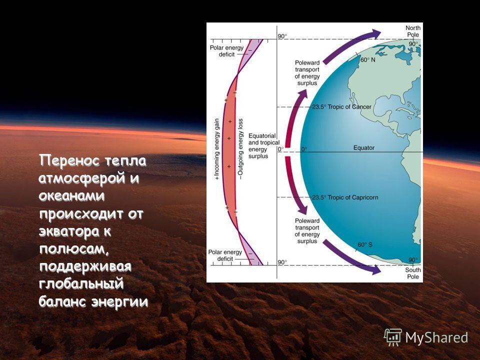 Latitudinal Variations in Net Radiation Перенос тепла атмосферой и океанами происходит от экватора к полюсам, поддерживая глобальный баланс энергии