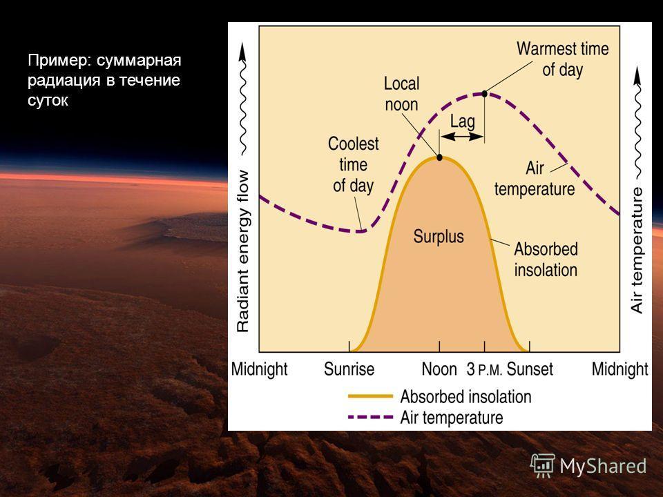 Daily/Seasonal Radiation Patterns Пример: суммарная радиация в течение суток
