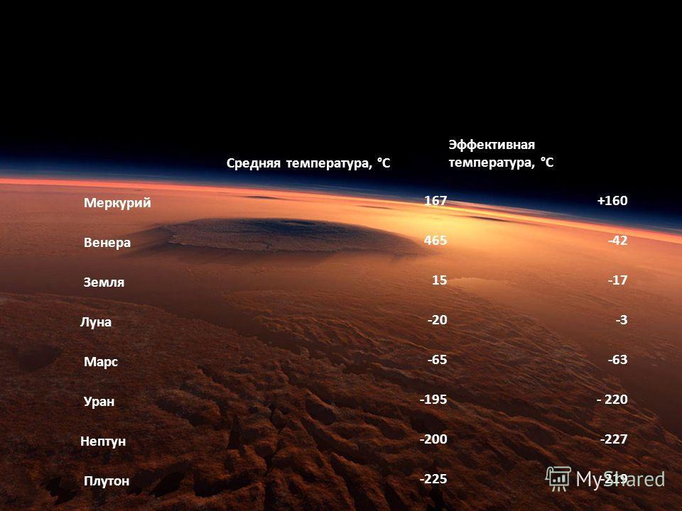 Средняя температура, °С Эффективная температура, °С Меркурий 167+160 Венера 465-42 Земля 15-17 Луна -20-3 Марс -65-63 Уран -195- 220 Нептун -200-227 Плутон -225-219