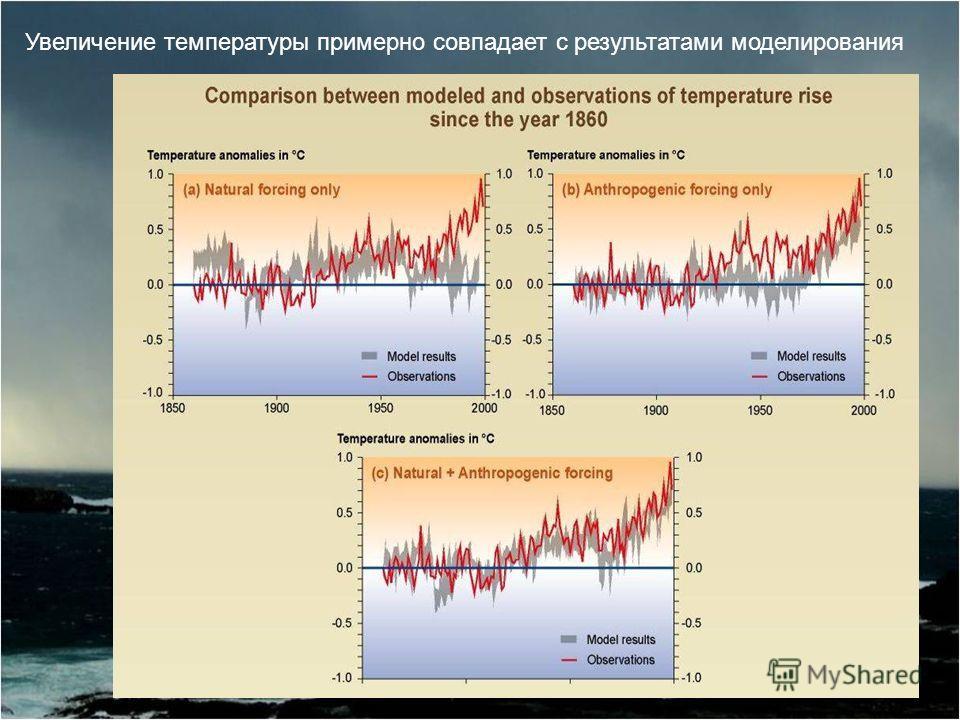 Увеличение температуры примерно совпадает с результатами моделирования