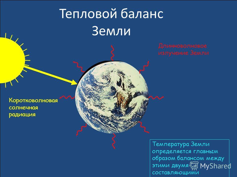 Тепловой баланс Земли Длинноволновое излучение Земли Коротковолновая солнечная радиация Температура Земли определяется главным образом балансом между этими двумя составляющими