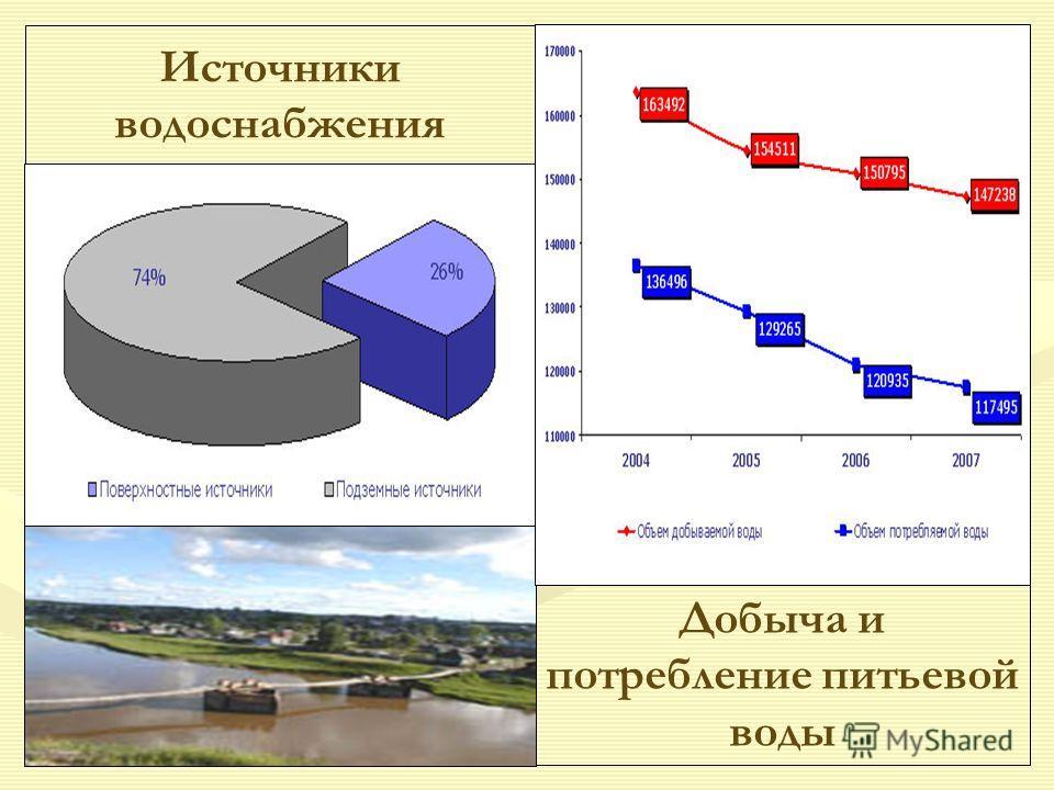 Источники водоснабжения Добыча и потребление питьевой воды