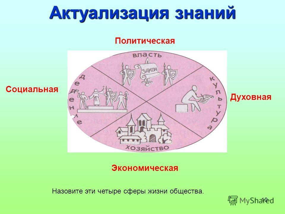 10 Актуализация знаний Назовите эти четыре сферы жизни общества. Политическая Экономическая Социальная Духовная