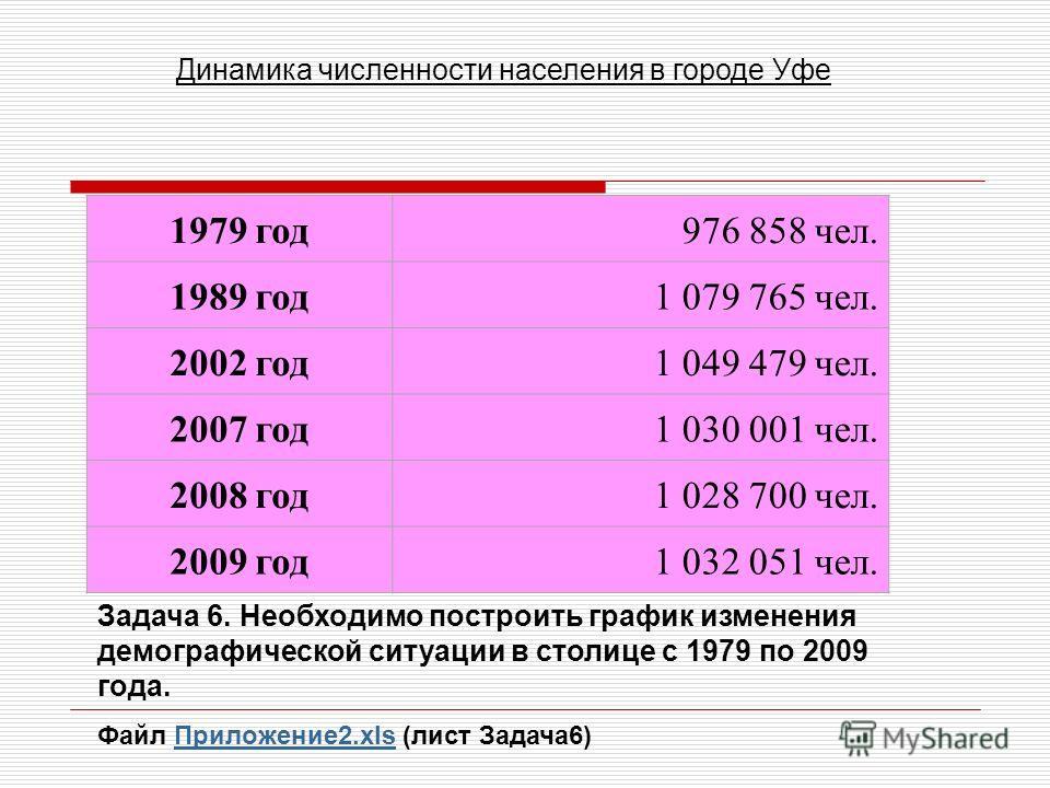 1979 год 976 858 чел. 1989 год 1 079 765 чел. 2002 год 1 049 479 чел. 2007 год 1 030 001 чел. 2008 год 1 028 700 чел. 2009 год 1 032 051 чел. Динамика численности населения в городе Уфе Задача 6. Необходимо построить график изменения демографической