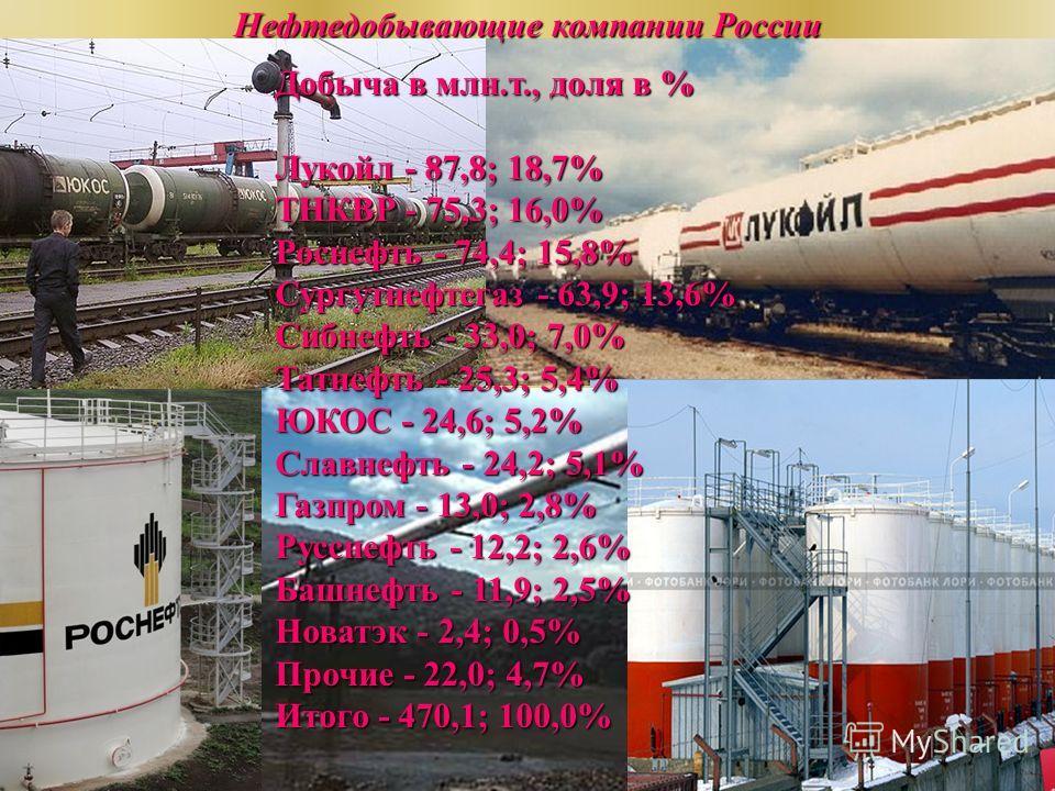 Добыча в млн.т., доля в % Лукойл - 87,8, 18,7% ТНКВР - 75,3, 16,0% Роснефть - 74,4, 15,8% Сургутнефтегаз - 63,9, 13,6% Сибнефть - 33,0, 7,0% Татнефть - 25,3, 5,4% ЮКОС - 24,6, 5,2% Славнефть - 24,2, 5,1% Газпром - 13,0, 2,8% Русснефть - 12,2, 2,6% Ба
