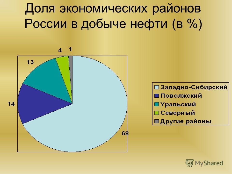 Доля экономических районов России в добыче нефти (в %)