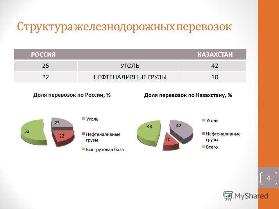 Структура железнодорожных перевозок РОССИЯ КАЗАХСТАН 25УГОЛЬ42 22НЕФТЕНАЛИВНЫЕ ГРУЗЫ10 4